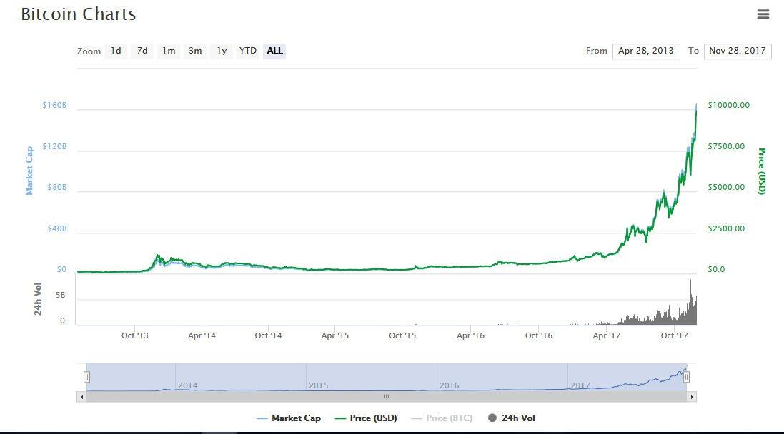 Kurs Bitcoina od 2013 roku