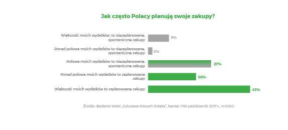 MAM jak Polacy planują zakupy