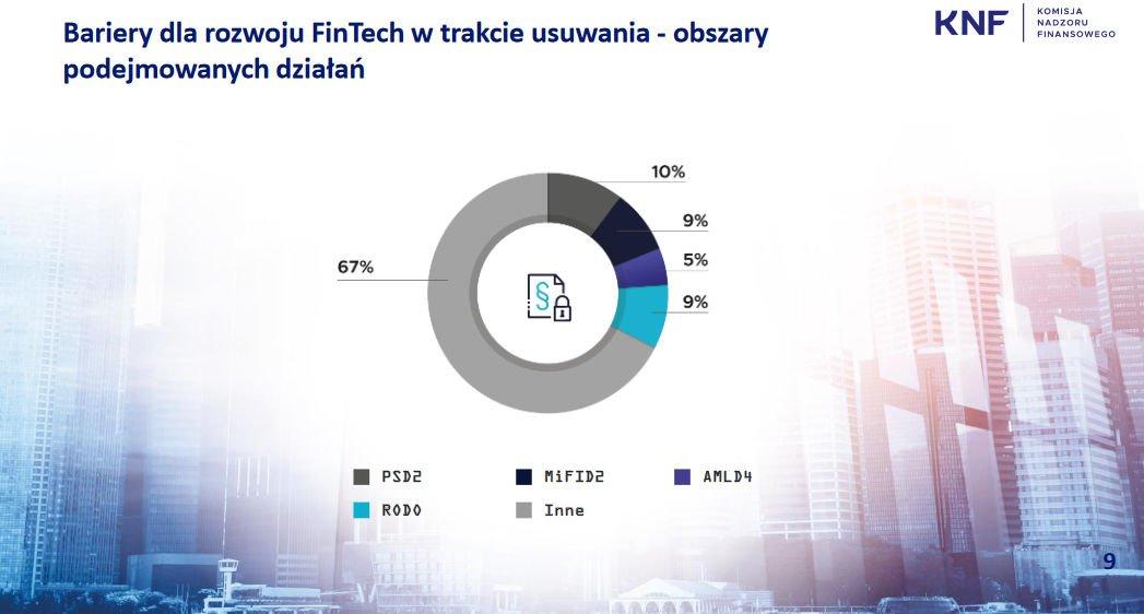 Obszary barier dla rozwoju FinTechu w Polsce