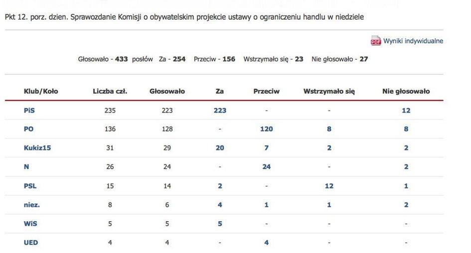 Zakaz handlu w niedzielę - głosowanie w Sejmie
