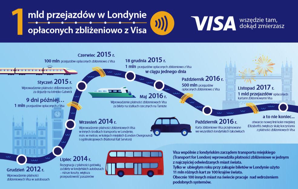 infografika Visa płatności zbliżeniowe w transporcie