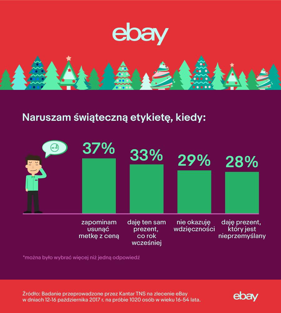 Świąteczna etykieta - eBay i niechciane prezenty