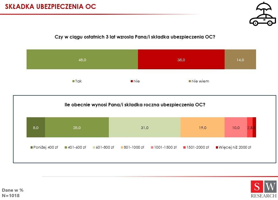 17-12-13 Składka ubezpieczenia OC_dane z badania