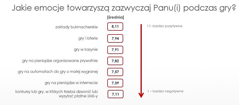Emocje_graczy_w_Polsce