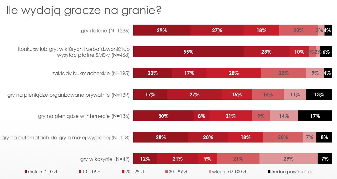 Ile_Polacy_wydaja_na_granie