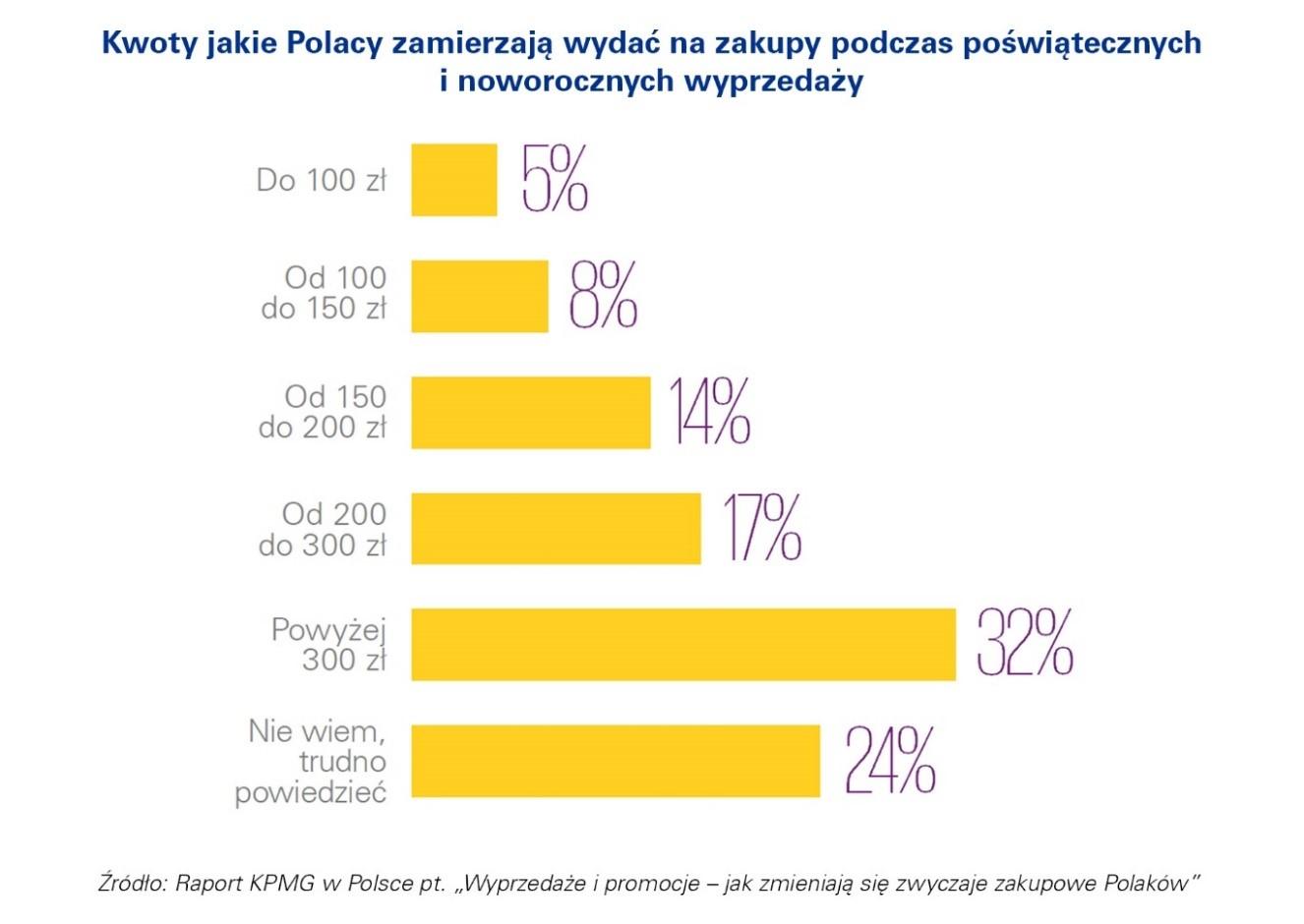 Kwoty na noworoczne wydatki Polaków KPMG