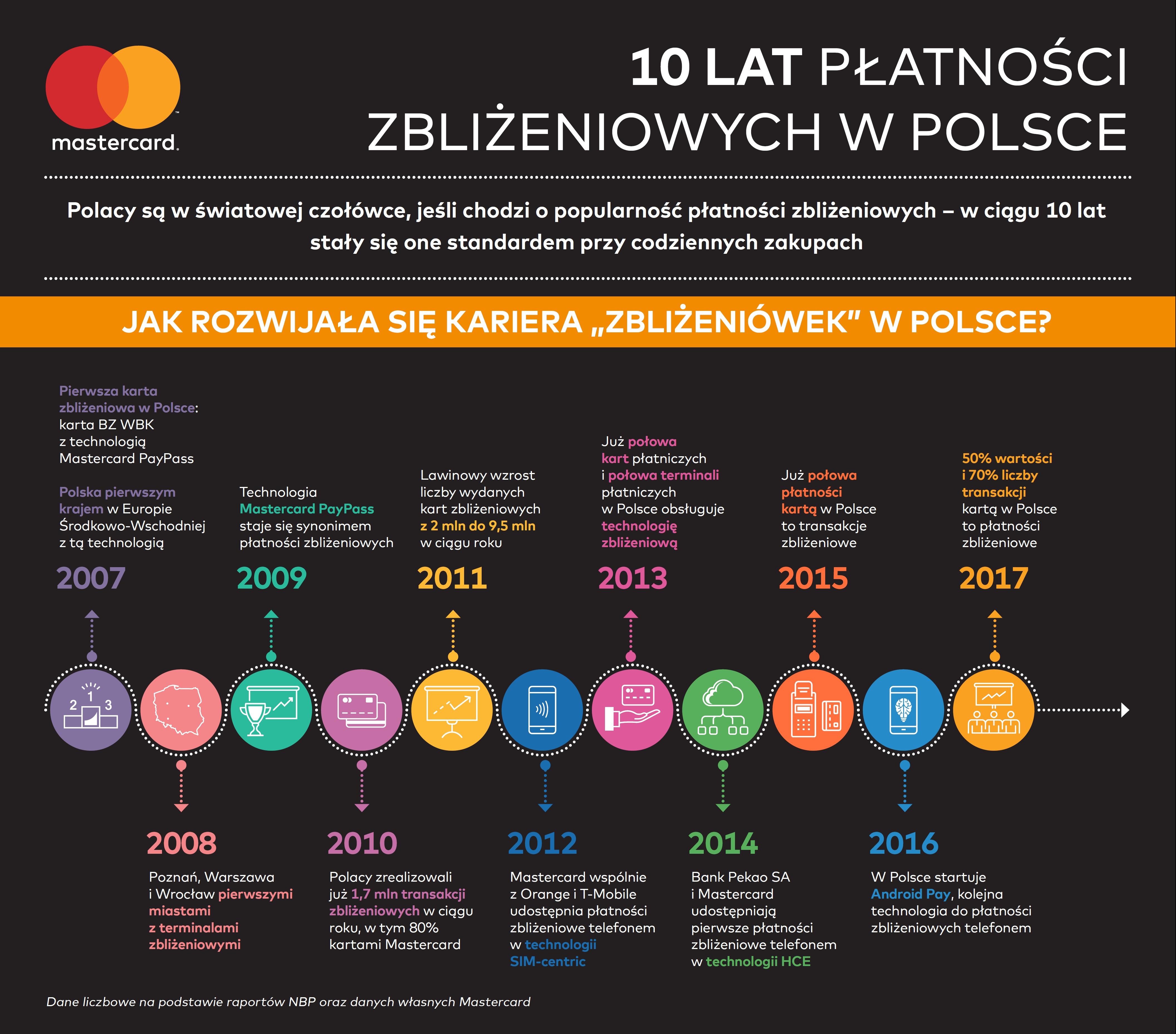 Mastercard_infografika_10 lat płatności zbliżeniowych w Polsce
