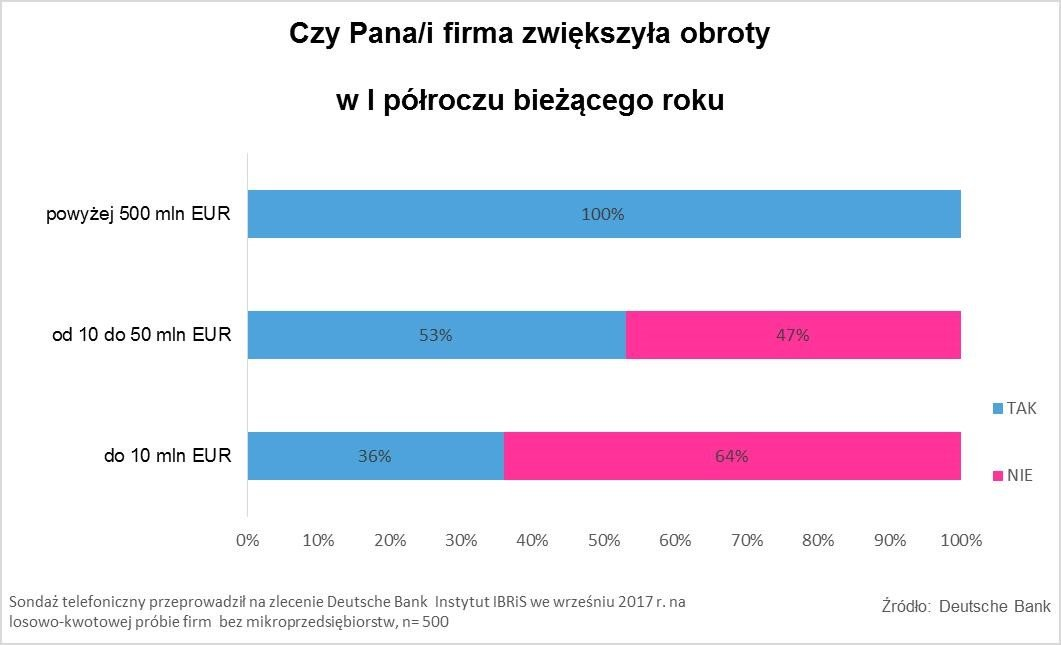 Obroty_firm_w_I_polroczu_2017_roku_raport_Deutsche_Bank