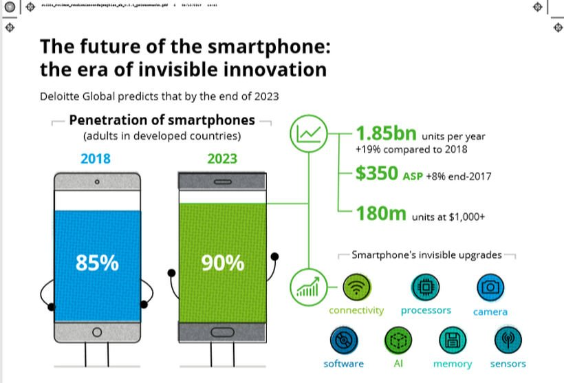 Przyszłość smartfonów - raport Deloitte