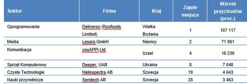 Zwycięzcy poszczególnych sektorów
