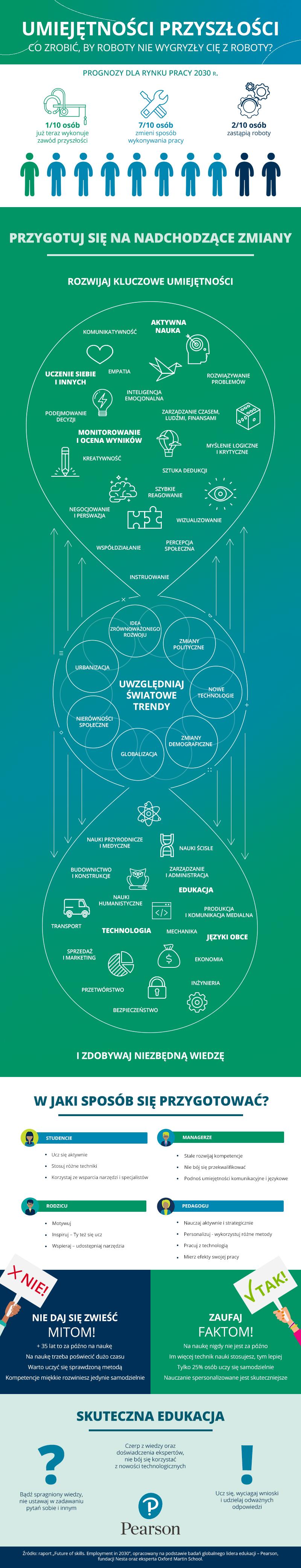 infografika-umiejetnosci-przyszlosci
