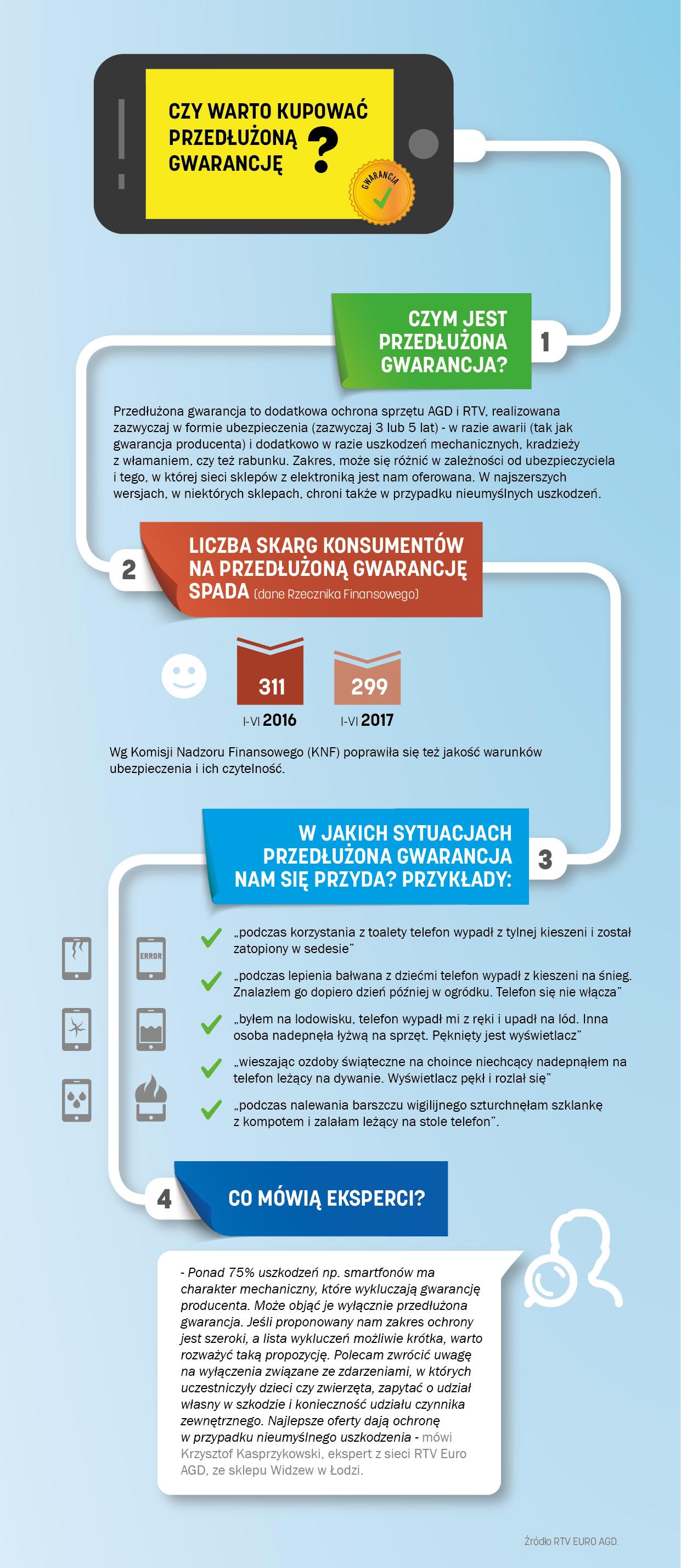 infografika_przedłużona gwarancja