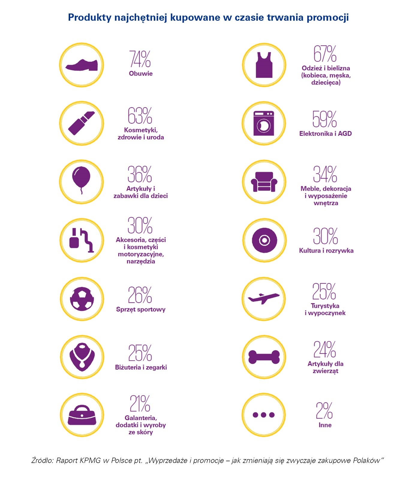 produkty najchętniej kupowane podczas promocji KPMG