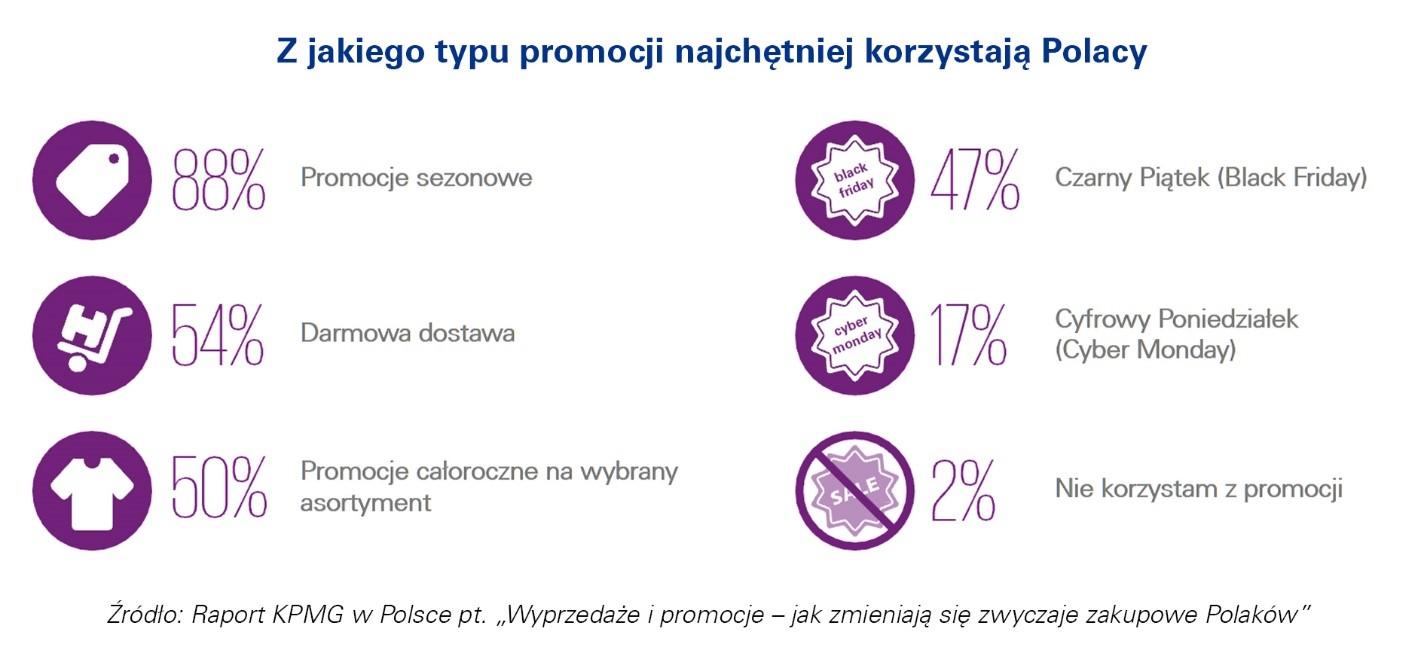 z jakiego typu promocji najchętniej korzystają Polacy KPMG