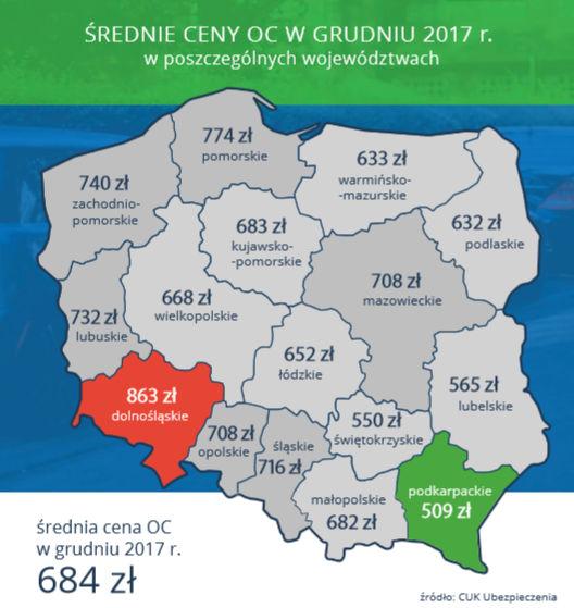 Średnie ceny OC w grudniu 2017