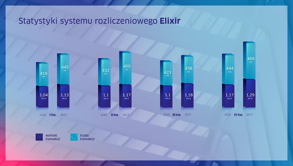 Rekordowe wyniki systemów Elixir - obsługiwanych przez KIR