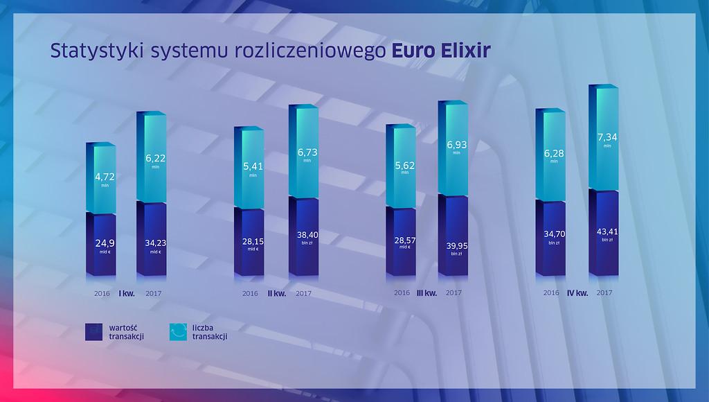 Rekordowe przelewy Euro Elixir