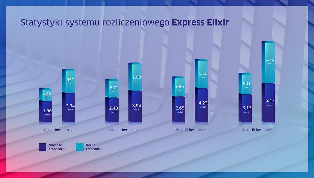 Rekordowy miesiąc i rok dla systemów Express Elixir.
