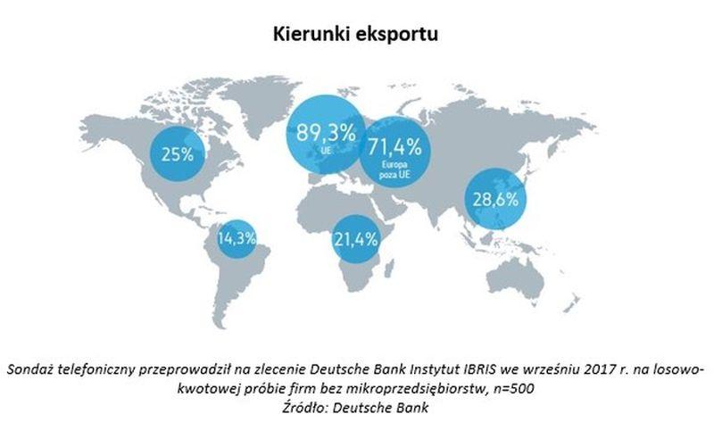 polskie firmy eksport
