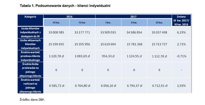 Klienci indywidaalni i bankowość internetowa raport ZBP