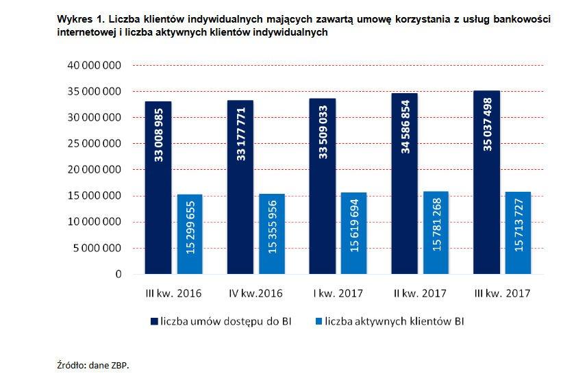 Liczba klientów indywidualnych korzystających z bankowości internetowej