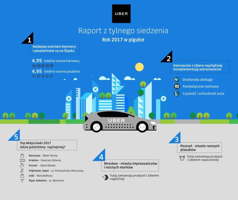 Infografika prezentująca statystyki Ubera w Polsce w 2017 roku