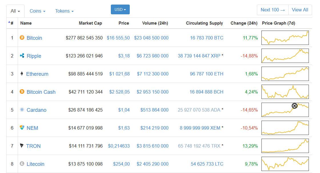 Ethereum wciąż zyskuje na wartości.