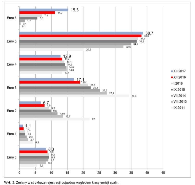 Zmiany w strukturze rejestracji pojazdów względem klasy emisji spalin