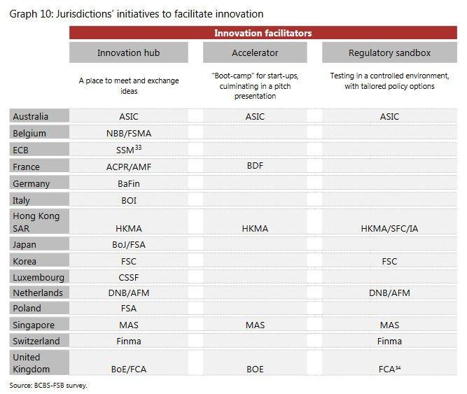 Innovation Hub od KNF doceniony przez Bazylejski Komitet Nadzoru Bankowego
