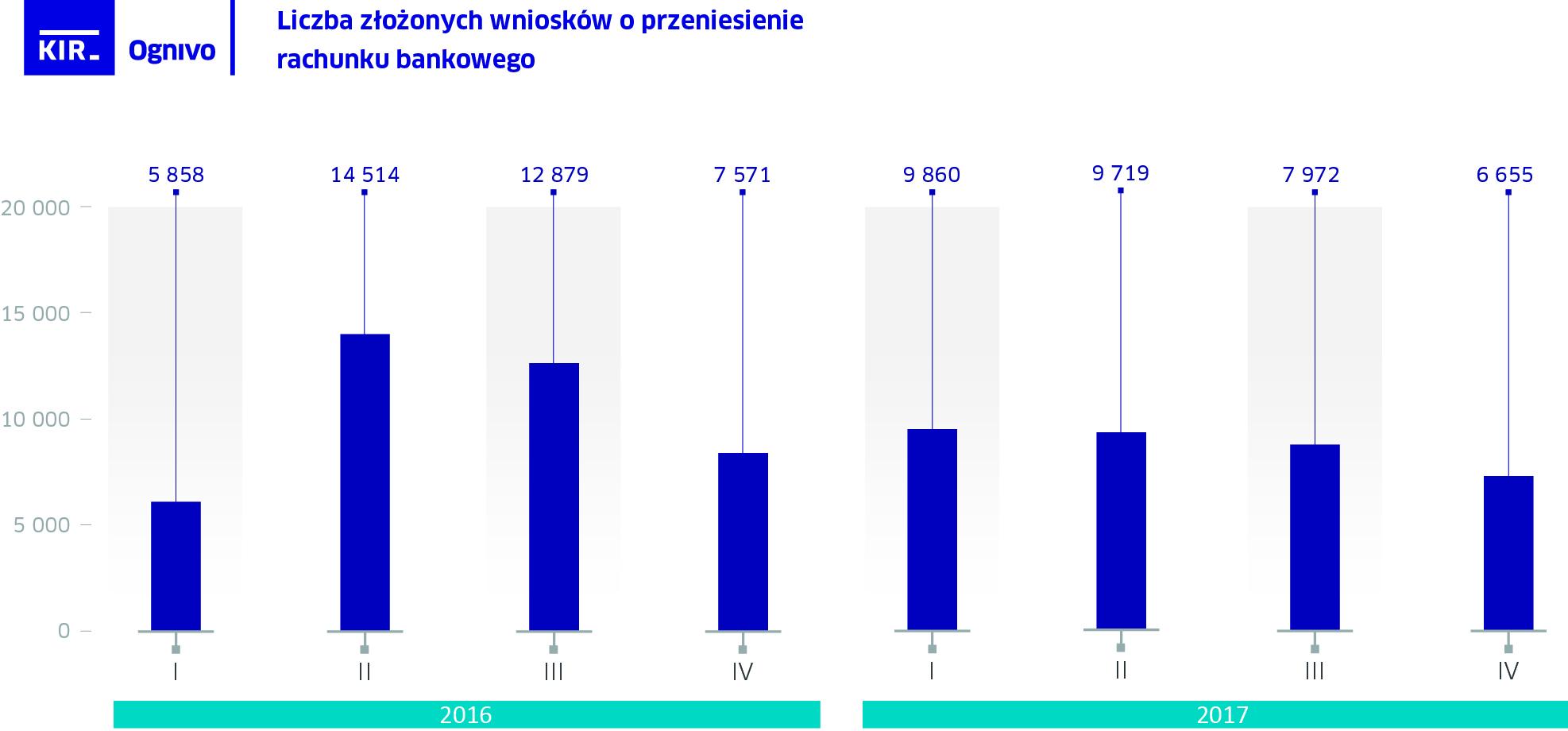 Liczba wniosków o przeniesienie rachunku bankowego w systemie Ognivo