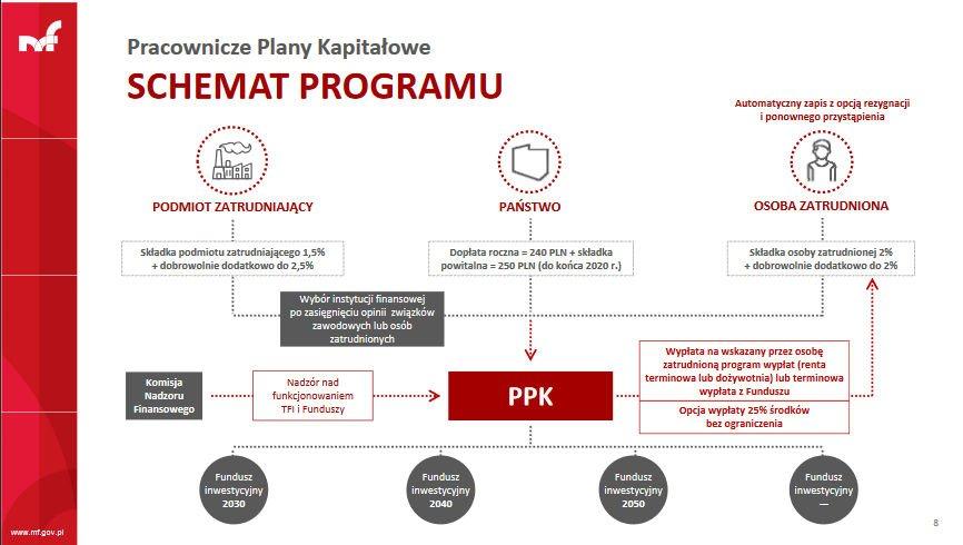 Pracownicze Plany Kapitałowe - schemat działania programu