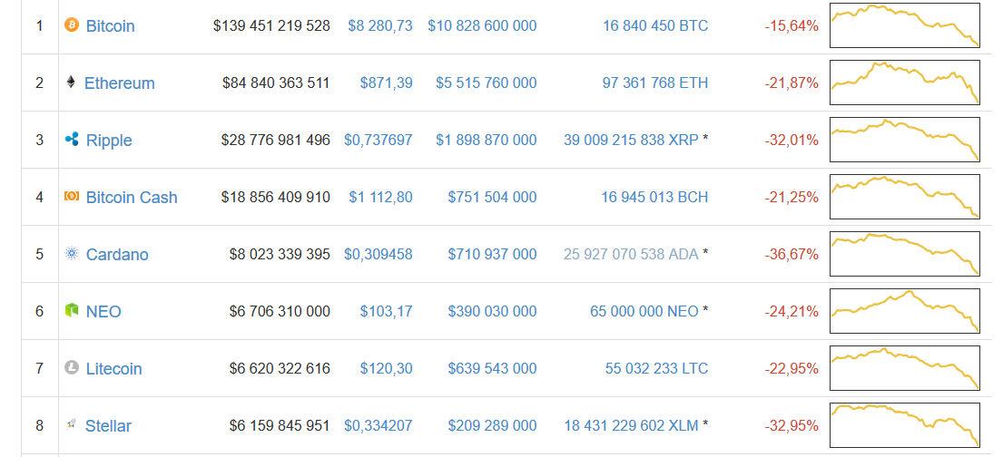 Dlaczego spadają ceny Bitcoina?