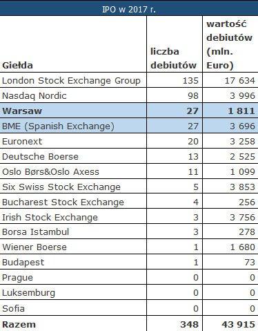 Tabela 1. Liczba i wartość IPO na giełdach europejskich w 2017 r