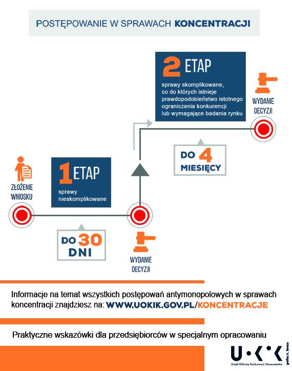 UOKiK postępowanie w sprawach koncentracji Cyfrowy Polsat przejmuje Netię