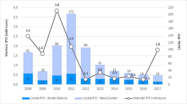 Wykres 1. Aktywność na polskim rynku IPO od 2008 roku.