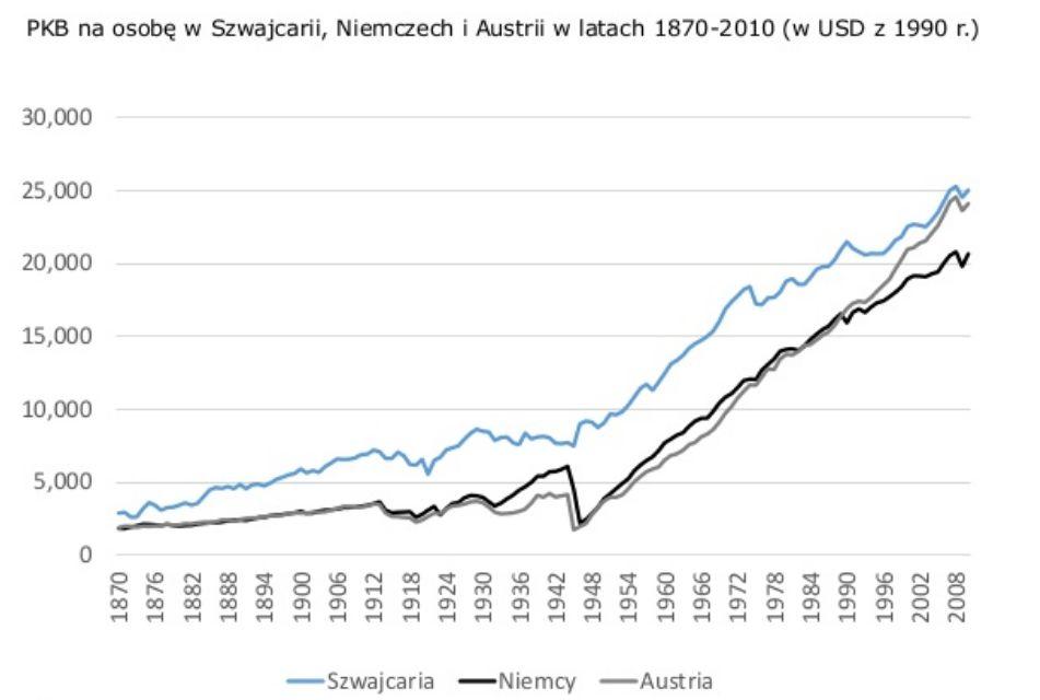 szwajcaria PKB