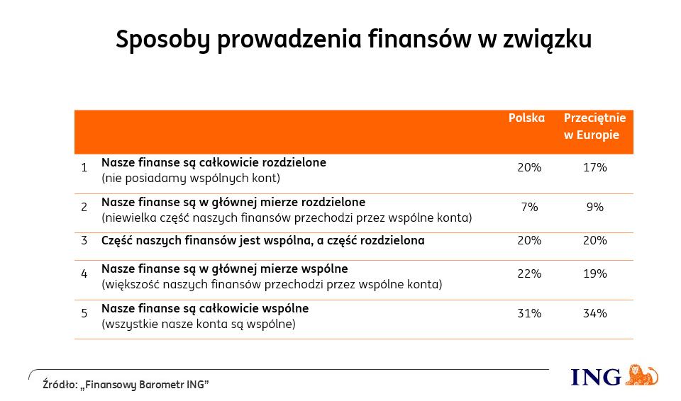 wykres_sposoby_prowadzenia_finansow_w_zwiazku