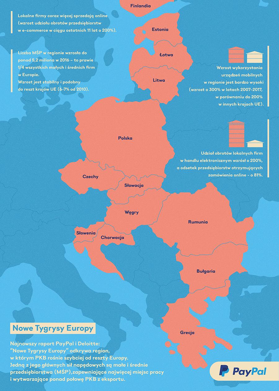 Nowe Tygrysy Europy - raport PayPal i Deloitte