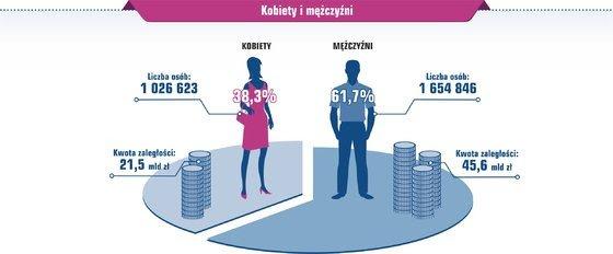 Zadłużenie kobiet