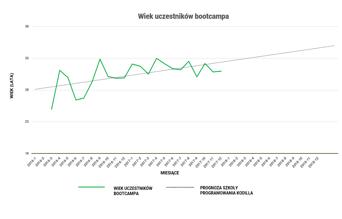 wykres_wiek_kodilla