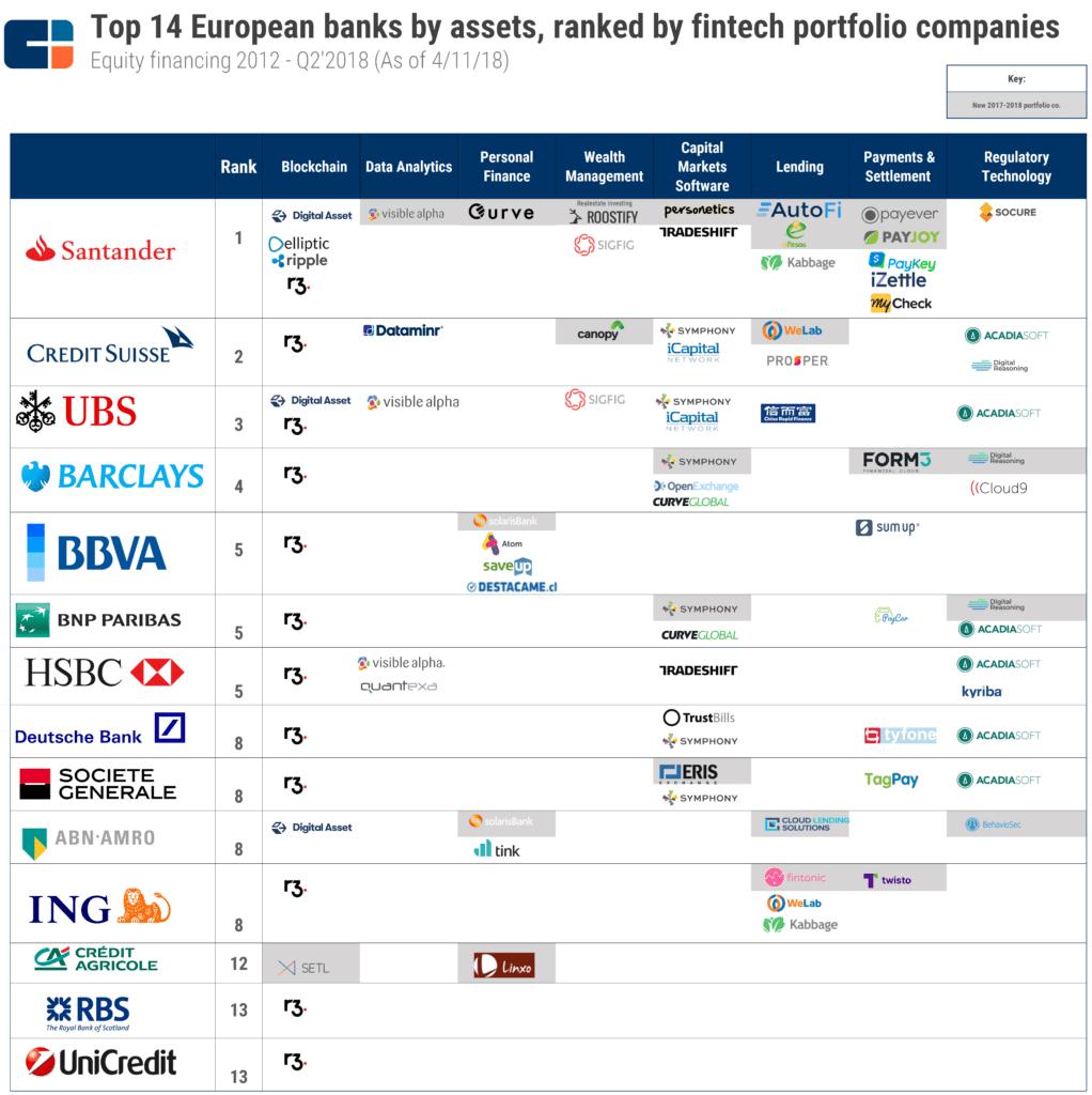 Największe europejskie banki inwestują w fintech CB Insight