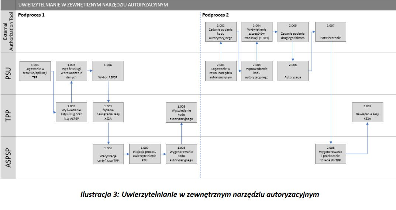 Polish API w projekcie ZBP - uwierzytelnianie