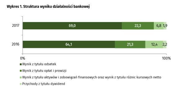 Struktura wyniku działlaności bankowej w 2017 roku GUS