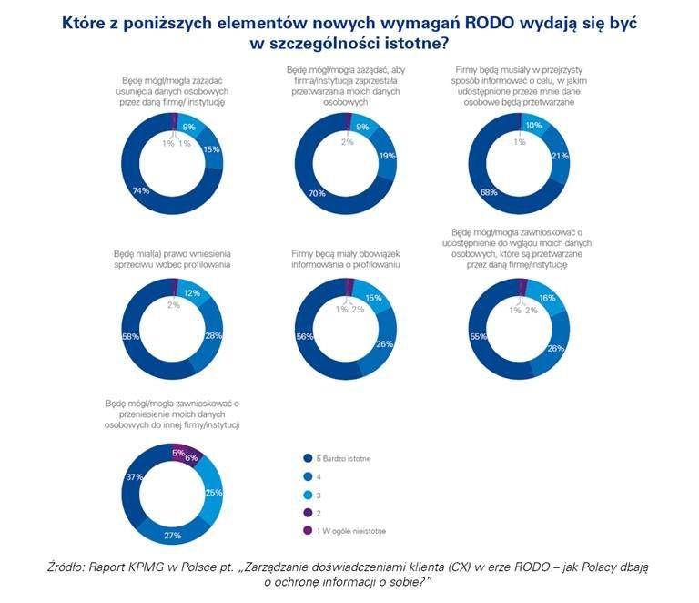 Większość konsumentów popiera możliwość żądania usunięcia lub zaprzestania przetwarzania danych osobowych