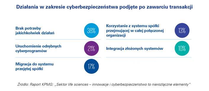 Fuzje sprzyjają cyberatakom