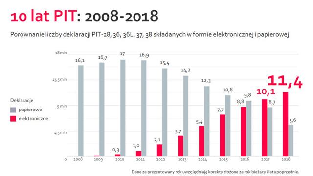 10 lat PIT - Twój ePIT