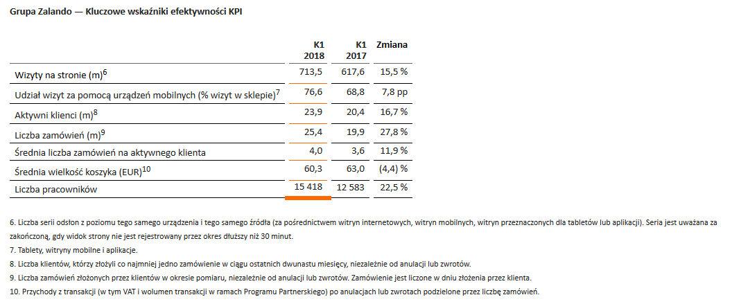 Grupa Zalando — kluczowe liczby (w mln EUR)