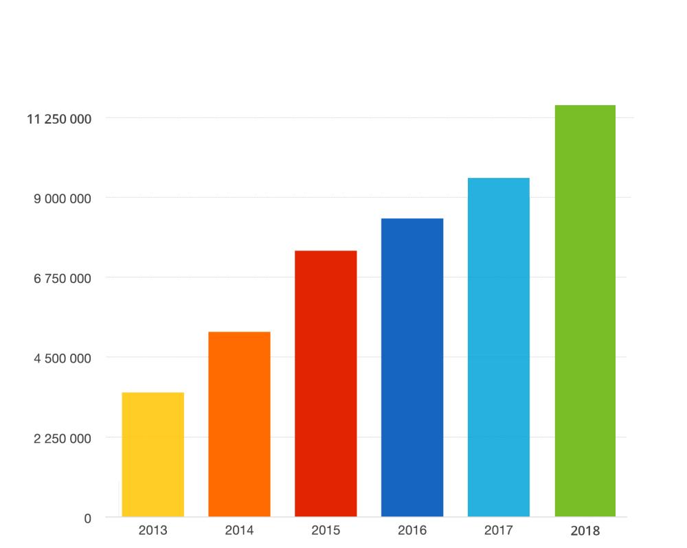 PIT 2018 rozliczony przez Internet rekord