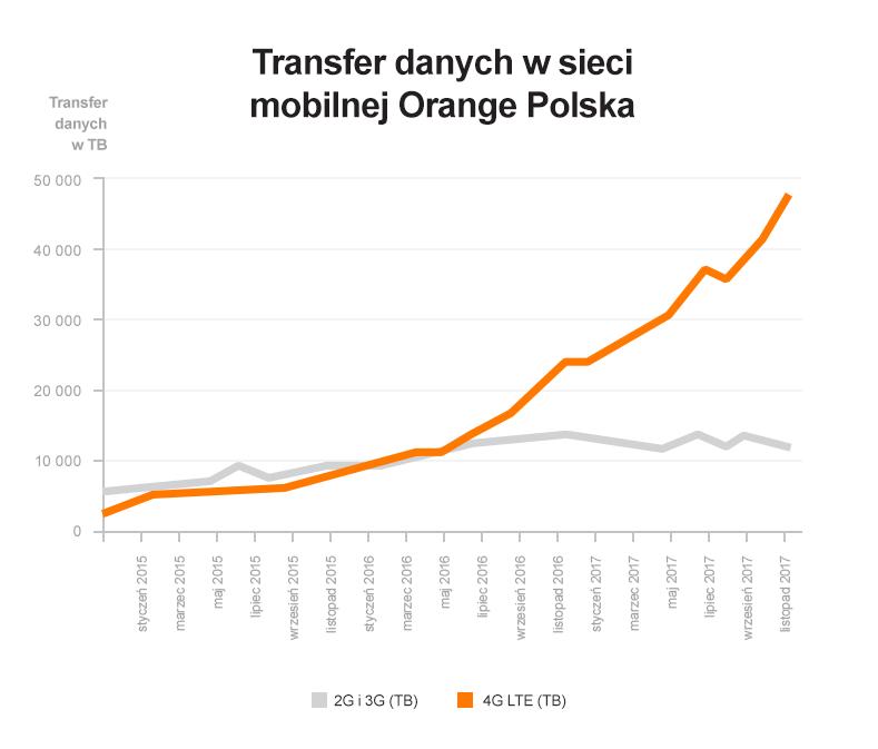 Transfer danych mobilnych w sieci Orange Polska