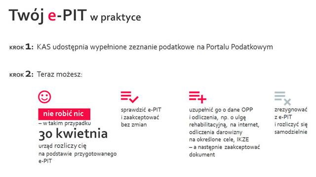 Twój e-PIT najważniejsze założenia